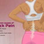 Lower Abdominal Pain And Lower Back Pain In Women